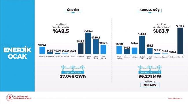 """Bakan Dönmez: """"Rüzgardan elektrik üretimi tarihte ilk defa aylık bazda yüzde 10'u geçti"""""""
